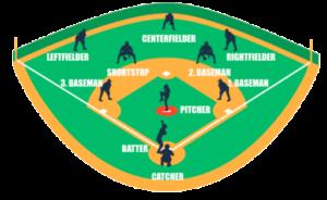 Baseballfeld mit Feldpositionen