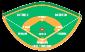 Baseballfeld mit Bezeichungen der Feldareale